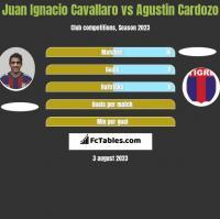 Juan Ignacio Cavallaro vs Agustin Cardozo h2h player stats