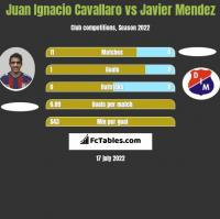 Juan Ignacio Cavallaro vs Javier Mendez h2h player stats