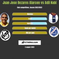 Juan Jose Bezares Alarcon vs Adil Nabi h2h player stats