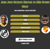 Juan Jose Bezares Alarcon vs Aide Brown Ideye h2h player stats