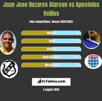 Juan Jose Bezares Alarcon vs Apostolos Vellios h2h player stats