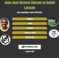 Juan Jose Bezares Alarcon vs Daniel Larsson h2h player stats