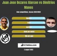 Juan Jose Bezares Alarcon vs Dimitrios Manos h2h player stats