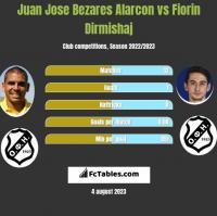 Juan Jose Bezares Alarcon vs Fiorin Dirmishaj h2h player stats