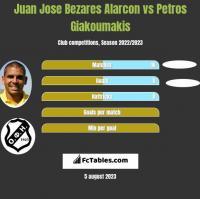 Juan Jose Bezares Alarcon vs Petros Giakoumakis h2h player stats