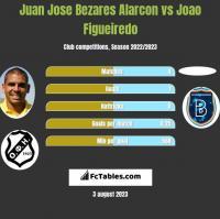 Juan Jose Bezares Alarcon vs Joao Figueiredo h2h player stats