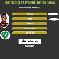 Juan Kaprof vs Ezequiel Adrian Cerica h2h player stats