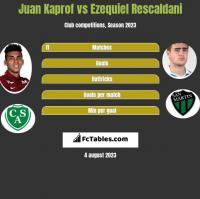 Juan Kaprof vs Ezequiel Rescaldani h2h player stats