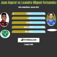 Juan Kaprof vs Leandro Miguel Fernandez h2h player stats