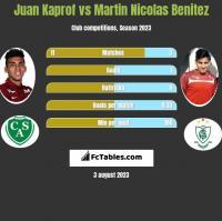 Juan Kaprof vs Martin Nicolas Benitez h2h player stats
