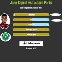 Juan Kaprof vs Lautaro Parisi h2h player stats
