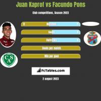 Juan Kaprof vs Facundo Pons h2h player stats