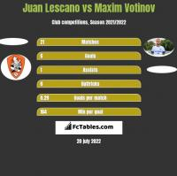 Juan Lescano vs Maxim Votinov h2h player stats