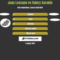 Juan Lescano vs Valery Sorokin h2h player stats