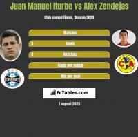Juan Manuel Iturbe vs Alex Zendejas h2h player stats