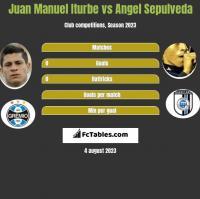 Juan Manuel Iturbe vs Angel Sepulveda h2h player stats