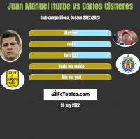 Juan Manuel Iturbe vs Carlos Cisneros h2h player stats