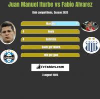 Juan Manuel Iturbe vs Fabio Alvarez h2h player stats
