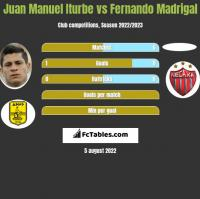 Juan Manuel Iturbe vs Fernando Madrigal h2h player stats