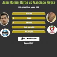 Juan Manuel Iturbe vs Francisco Rivera h2h player stats