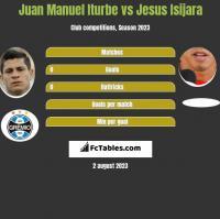 Juan Manuel Iturbe vs Jesus Isijara h2h player stats