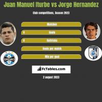 Juan Manuel Iturbe vs Jorge Hernandez h2h player stats