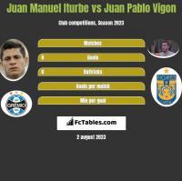 Juan Manuel Iturbe vs Juan Pablo Vigon h2h player stats