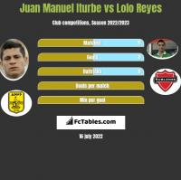 Juan Manuel Iturbe vs Lolo Reyes h2h player stats