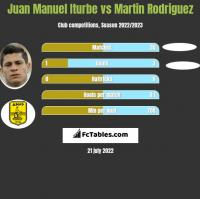 Juan Manuel Iturbe vs Martin Rodriguez h2h player stats
