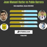 Juan Manuel Iturbe vs Pablo Barrera h2h player stats