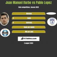 Juan Manuel Iturbe vs Pablo Lopez h2h player stats