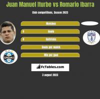 Juan Manuel Iturbe vs Romario Ibarra h2h player stats