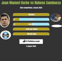 Juan Manuel Iturbe vs Rubens Sambueza h2h player stats