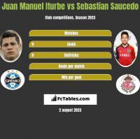 Juan Manuel Iturbe vs Sebastian Saucedo h2h player stats