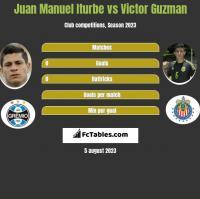 Juan Manuel Iturbe vs Victor Guzman h2h player stats