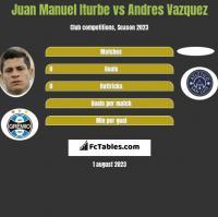 Juan Manuel Iturbe vs Andres Vazquez h2h player stats