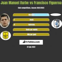 Juan Manuel Iturbe vs Francisco Figueroa h2h player stats