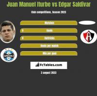 Juan Manuel Iturbe vs Edgar Saldivar h2h player stats