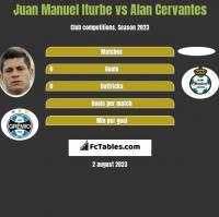 Juan Manuel Iturbe vs Alan Cervantes h2h player stats