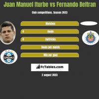 Juan Manuel Iturbe vs Fernando Beltran h2h player stats