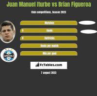 Juan Manuel Iturbe vs Brian Figueroa h2h player stats