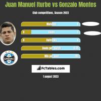 Juan Manuel Iturbe vs Gonzalo Montes h2h player stats