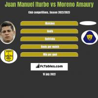 Juan Manuel Iturbe vs Moreno Amaury h2h player stats