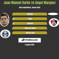 Juan Manuel Iturbe vs Angel Marquez h2h player stats