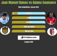 Juan Manuel Ramos vs Adama Soumaoro h2h player stats