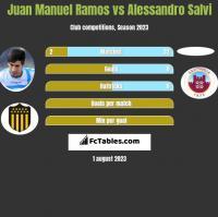 Juan Manuel Ramos vs Alessandro Salvi h2h player stats