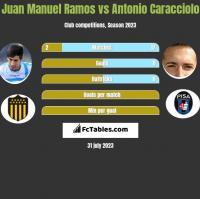 Juan Manuel Ramos vs Antonio Caracciolo h2h player stats