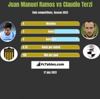 Juan Manuel Ramos vs Claudio Terzi h2h player stats