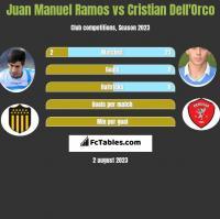 Juan Manuel Ramos vs Cristian Dell'Orco h2h player stats