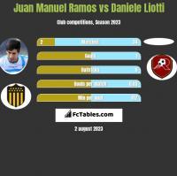 Juan Manuel Ramos vs Daniele Liotti h2h player stats
